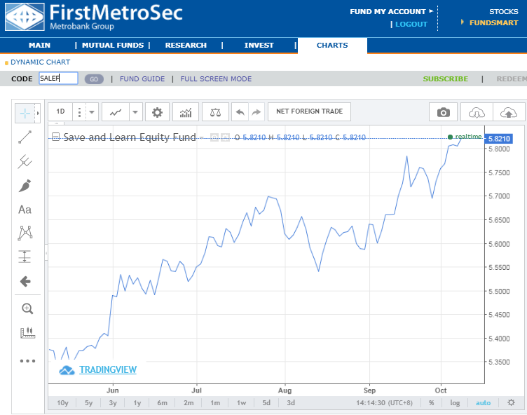 First metro save and learn mutual funds